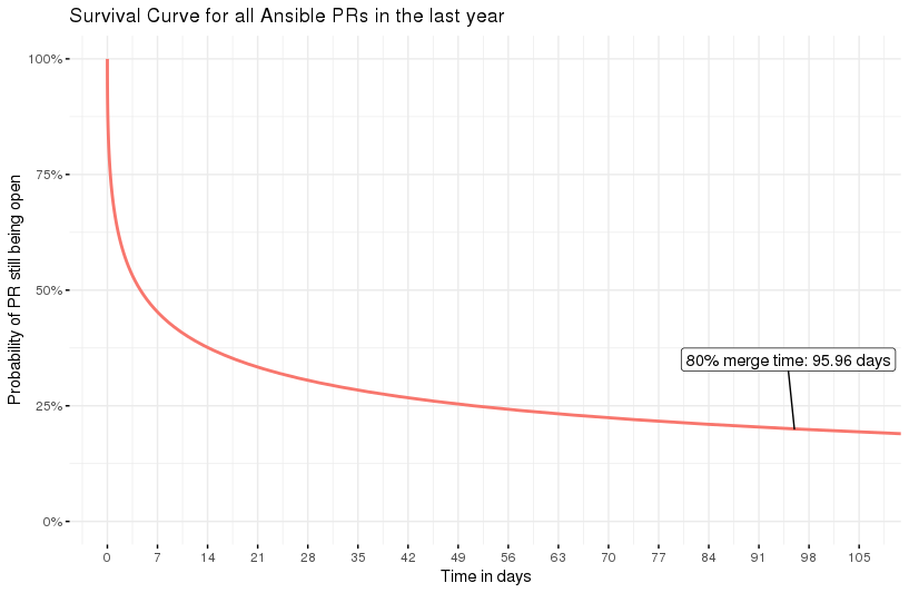 Survival curve for 1 year's wotth of Ansible PRs