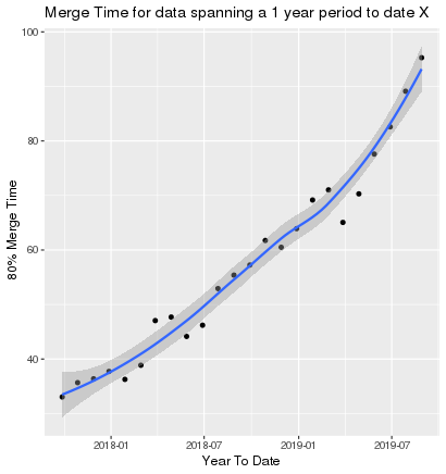 Scatter plot of merge times with-resperct-to date, increasing month on month